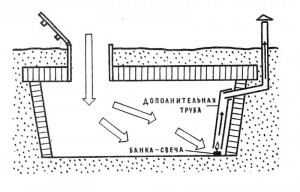 Вентиляция погреба в гараже